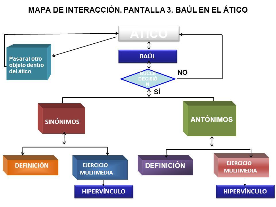 MAPA DE INTERACCIÓN. PANTALLA 3. BAÚL EN EL ÁTICO ATICO BAÚL BUCLE DECISIÓ N NO SÍ SINÓNIMOS ANTÓNIMOS Pasar al otro objeto dentro del ático DEFINICIÓ