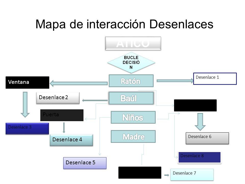Mapa de interacción Desenlaces ATICO BUCLE DECISIÓ N Desenlace 1 Ventana Desenlace 3 Voz del narrador Desenlace 6 Desenlace 2 Puerta Desenlace 4 Desenlace 5 Desenlace 8 Voz del narrador Desenlace 7