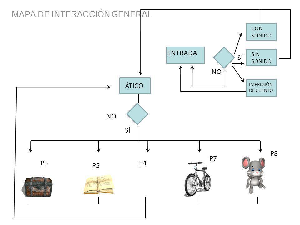MAPA DE INTERACCIÓN GENERAL ÁTICO ENTRADA NO SÍ CON SONIDO SIN SONIDO IMPRESIÓN DE CUENTO SÍ NO P3 P5 P4 P7 P8
