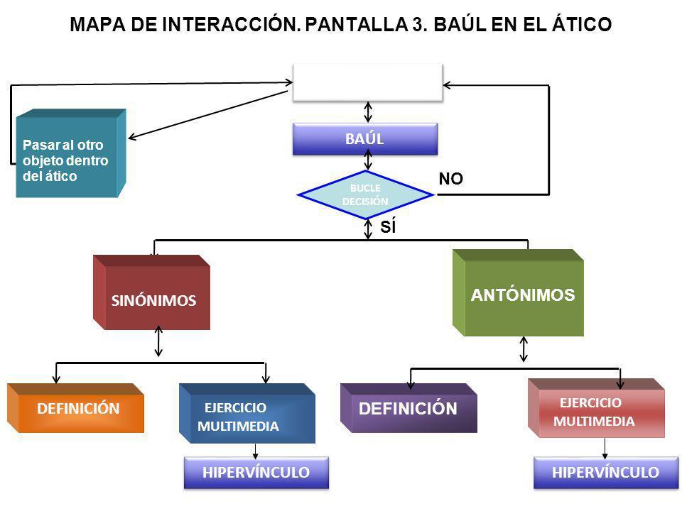 MAPA DE INTERACCIÓN. PANTALLA 3. BAÚL EN EL ÁTICO ATICO BAÚL BUCLE DECISIÓN NO SÍ SINÓNIMOS ANTÓNIMOS Pasar al otro objeto dentro del ático DEFINICIÓN