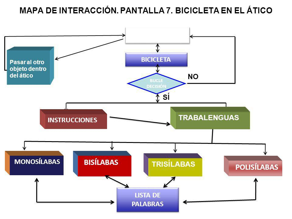 MAPA DE INTERACCIÓN. PANTALLA 7. BICICLETA EN EL ÁTICO ATICO BICICLETA BUCLE DECISIÓN NO SÍ INSTRUCCIONES TRABALENGUAS Pasar al otro objeto dentro del