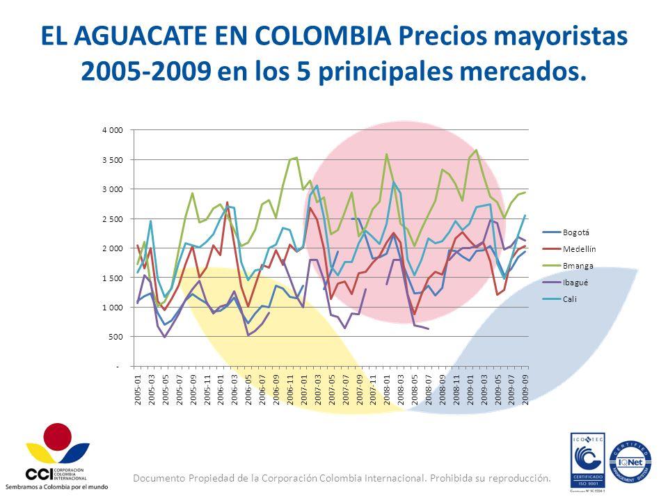 Documento Propiedad de la Corporación Colombia Internacional. Prohibida su reproducción. EL AGUACATE EN COLOMBIA Precios mayoristas 2005-2009 en los 5