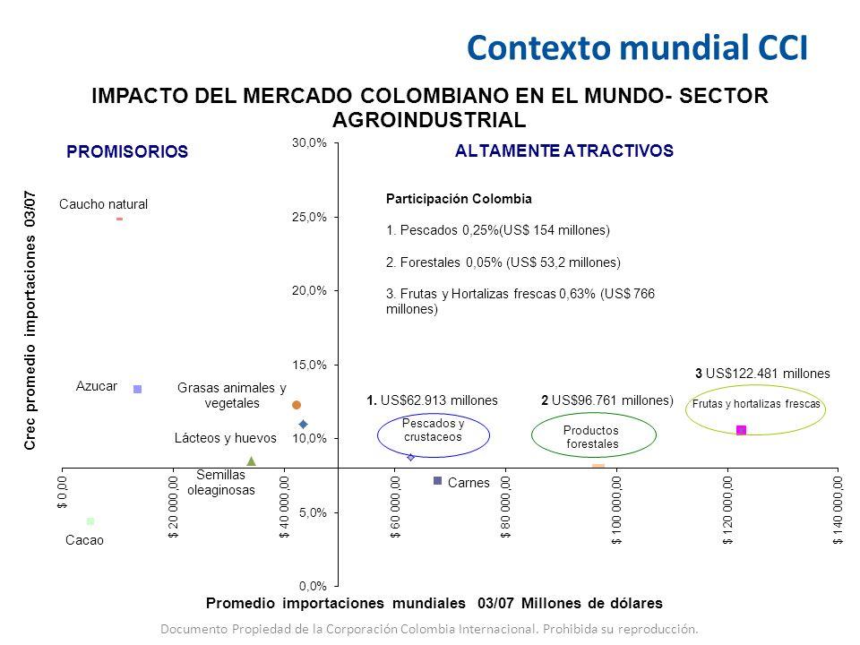 Participación Colombia 1. Pescados 0,25%(US$ 154 millones) 2. Forestales 0,05% (US$ 53,2 millones) 3. Frutas y Hortalizas frescas 0,63% (US$ 766 millo