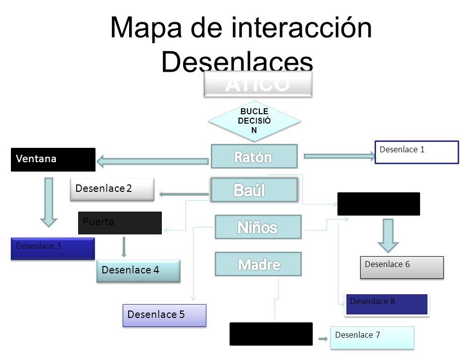 Mapa de interacción Desenlaces ATICO BUCLE DECISIÓ N Desenlace 1 Ventana Desenlace 3 Voz del narrador Desenlace 6 Desenlace 2 Puerta Desenlace 4 Desen