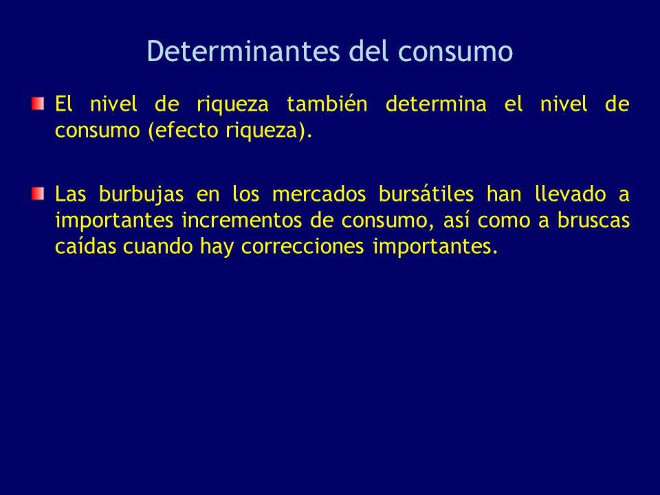 Determinantes del consumo El nivel de riqueza también determina el nivel de consumo (efecto riqueza). Las burbujas en los mercados bursátiles han llev