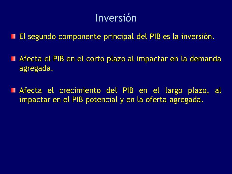 Inversión El segundo componente principal del PIB es la inversión. Afecta el PIB en el corto plazo al impactar en la demanda agregada. Afecta el creci