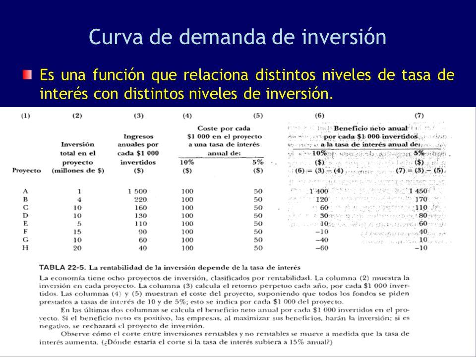 Curva de demanda de inversión Es una función que relaciona distintos niveles de tasa de interés con distintos niveles de inversión.