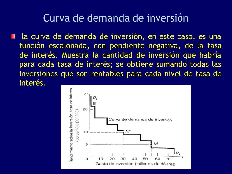 Curva de demanda de inversión la curva de demanda de inversión, en este caso, es una función escalonada, con pendiente negativa, de la tasa de interés