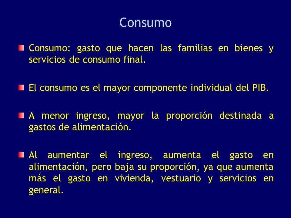 Consumo Consumo: gasto que hacen las familias en bienes y servicios de consumo final. El consumo es el mayor componente individual del PIB. A menor in