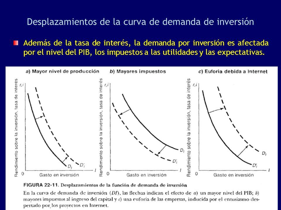 Desplazamientos de la curva de demanda de inversión Además de la tasa de interés, la demanda por inversión es afectada por el nivel del PIB, los impue