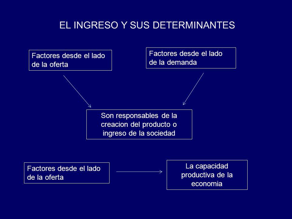 EL INGRESO Y SUS DETERMINANTES Factores desde el lado de la oferta Factores desde el lado de la demanda Son responsables de la creacion del producto o