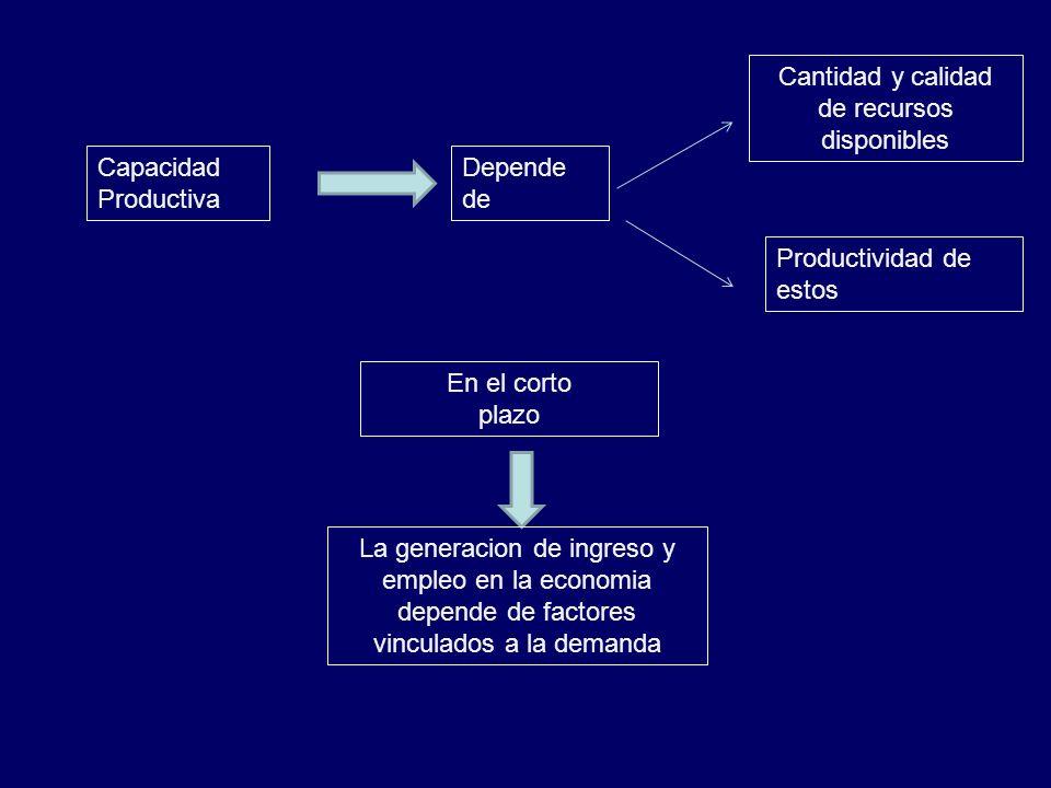 Capacidad Productiva Depende de Cantidad y calidad de recursos disponibles Productividad de estos En el corto plazo La generacion de ingreso y empleo