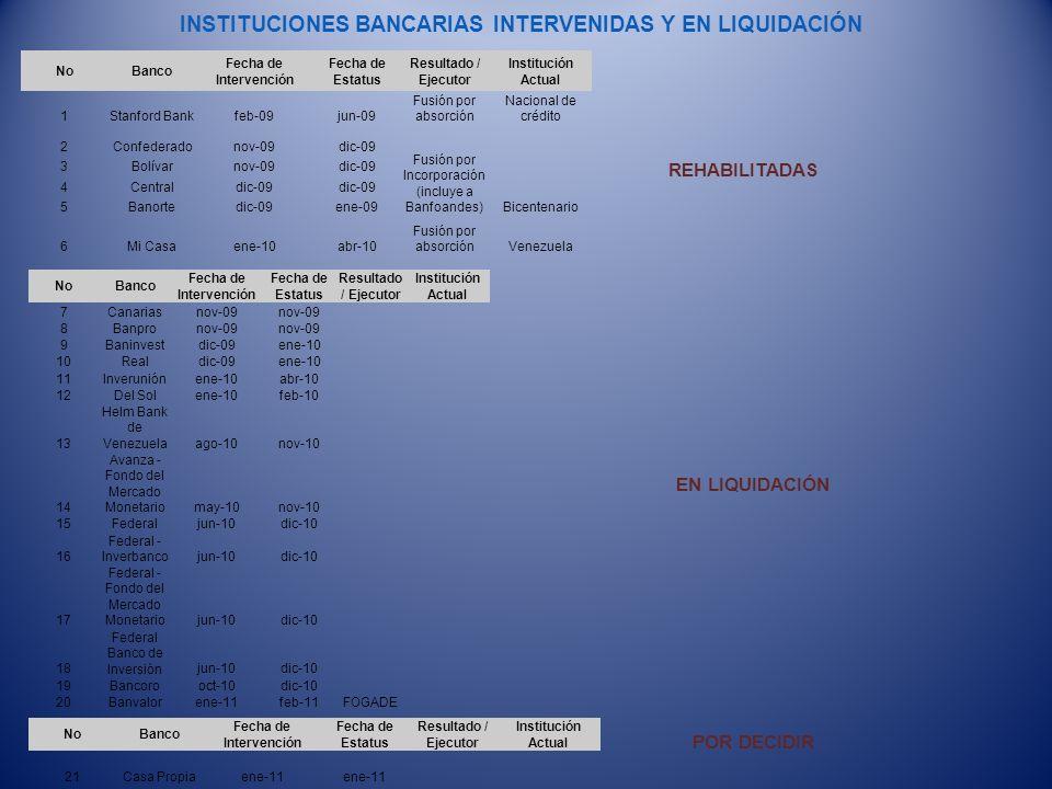 INSTITUCIONES BANCARIAS INTERVENIDAS Y EN LIQUIDACIÓN REHABILITADAS NoBanco Fecha de Intervención Fecha de Estatus Resultado / Ejecutor Institución Ac