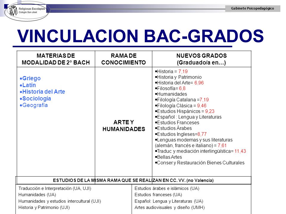 Gabinete Psicopedagógico VINCULACION BAC-GRADOS MATERIAS DE MODALIDAD DE 2º BACH RAMA DE CONOCIMIENTO NUEVOS GRADOS (Graduado/a en…) Griego Latín Hist