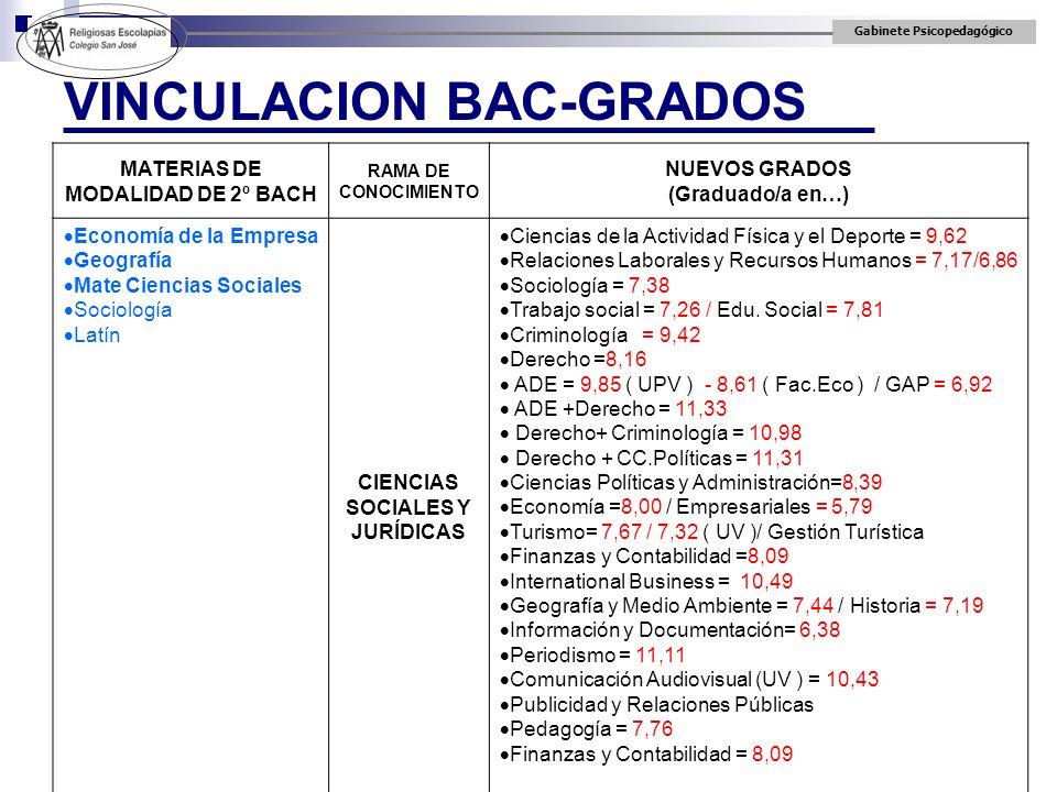 Gabinete Psicopedagógico VINCULACION BAC-GRADOS MATERIAS DE MODALIDAD DE 2º BACH RAMA DE CONOCIMIENTO NUEVOS GRADOS (Graduado/a en…) Economía de la Em