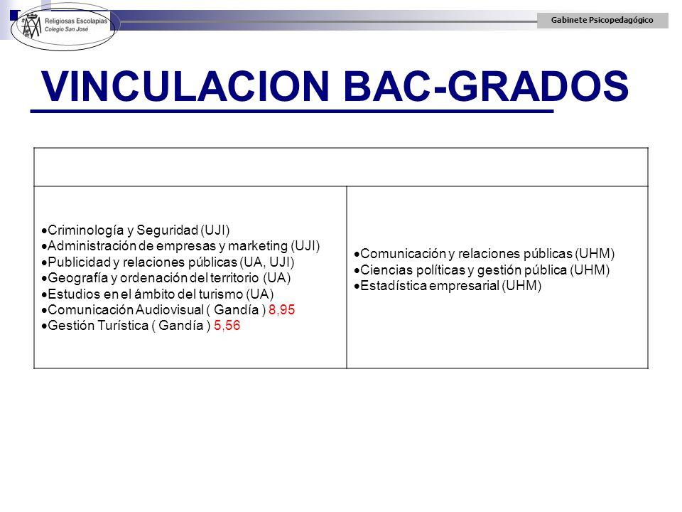 Gabinete Psicopedagógico VINCULACION BAC-GRADOS Criminología y Seguridad (UJI) Administración de empresas y marketing (UJI) Publicidad y relaciones pú