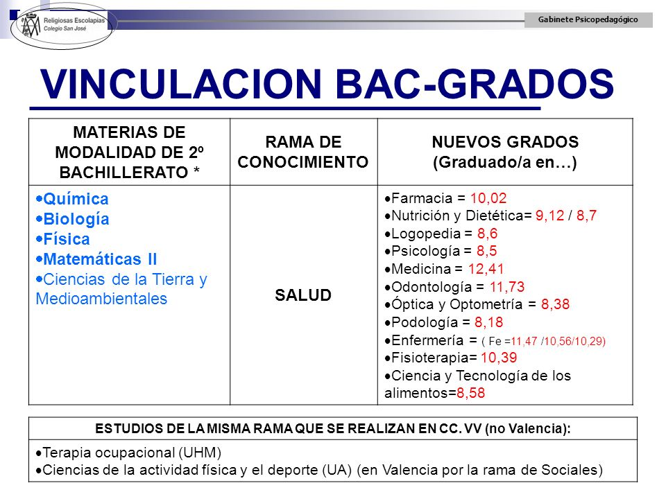 Gabinete Psicopedagógico VINCULACION BAC-GRADOS MATERIAS DE MODALIDAD DE 2º BACHILLERATO * RAMA DE CONOCIMIENTO NUEVOS GRADOS (Graduado/a en…) Química
