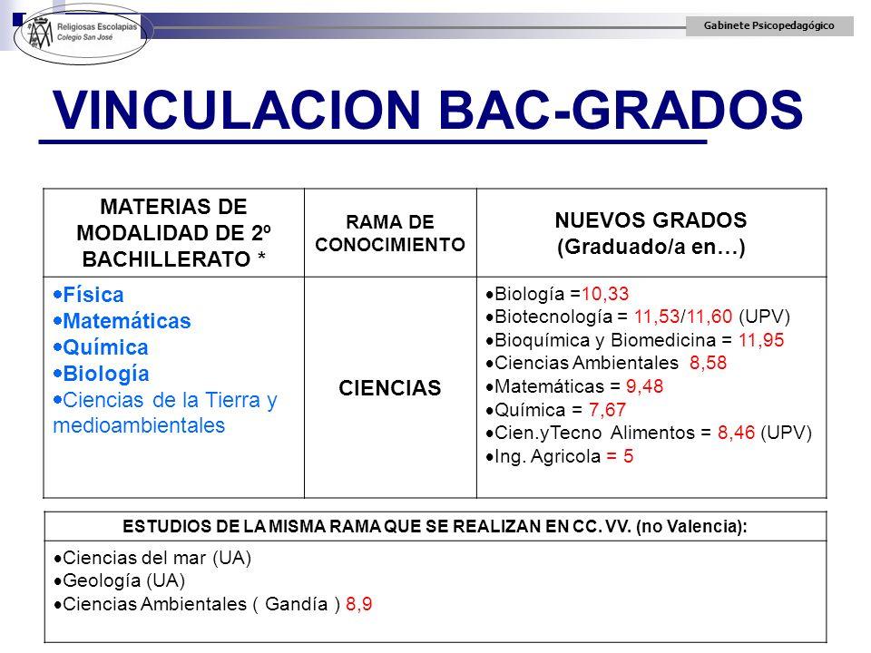 Gabinete Psicopedagógico VINCULACION BAC-GRADOS MATERIAS DE MODALIDAD DE 2º BACHILLERATO * RAMA DE CONOCIMIENTO NUEVOS GRADOS (Graduado/a en…) Física