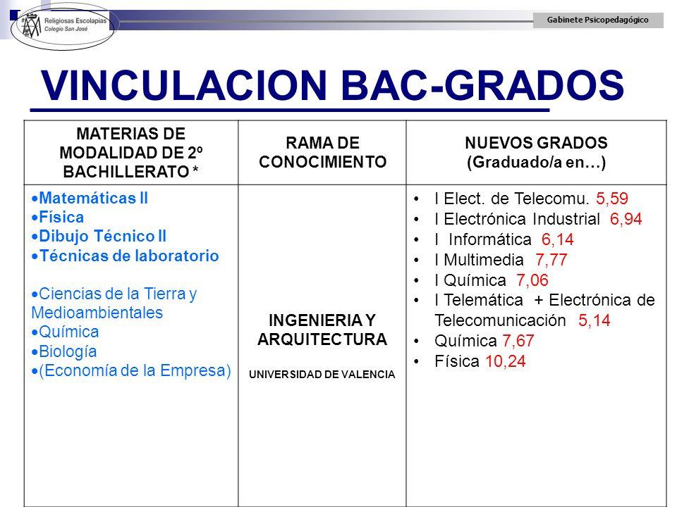 Gabinete Psicopedagógico VINCULACION BAC-GRADOS MATERIAS DE MODALIDAD DE 2º BACHILLERATO * RAMA DE CONOCIMIENTO NUEVOS GRADOS (Graduado/a en…) Matemát