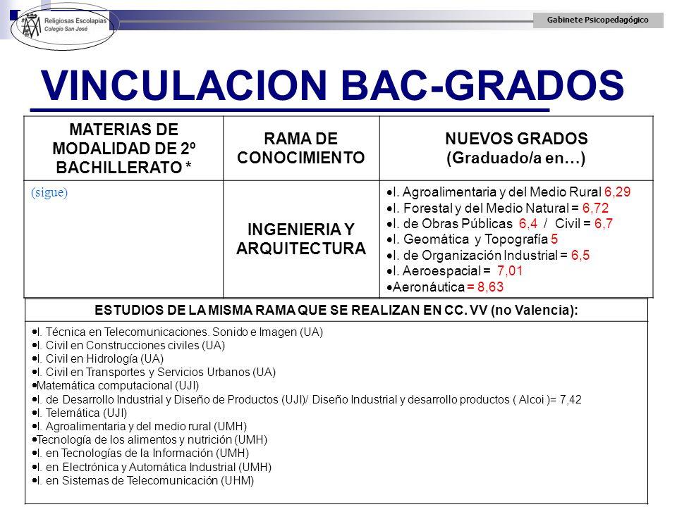 Gabinete Psicopedagógico VINCULACION BAC-GRADOS MATERIAS DE MODALIDAD DE 2º BACHILLERATO * RAMA DE CONOCIMIENTO NUEVOS GRADOS (Graduado/a en…) (sigue)