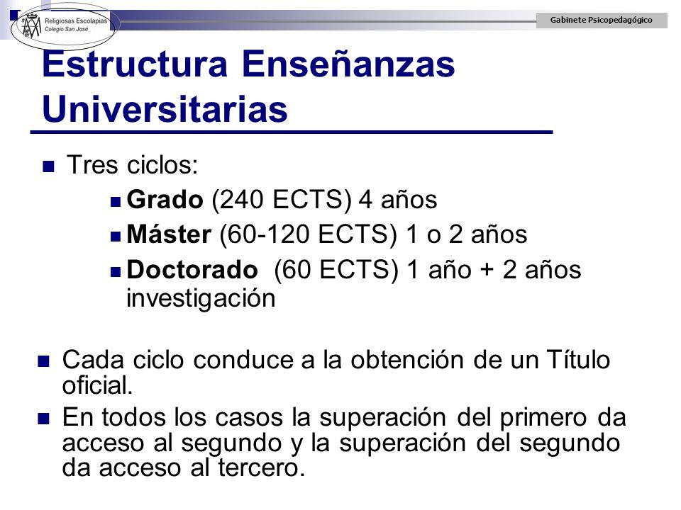 Gabinete Psicopedagógico Estructura Enseñanzas Universitarias Tres ciclos: Grado (240 ECTS) 4 años Máster (60-120 ECTS) 1 o 2 años Doctorado (60 ECTS)
