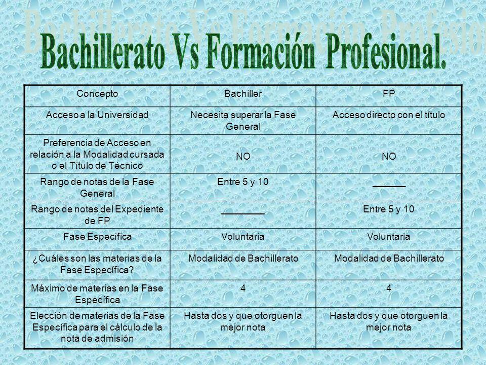 ConceptoBachillerFP Acceso a la UniversidadNecesita superar la Fase General Acceso directo con el título Preferencia de Acceso en relación a la Modalidad cursada o el Título de Técnico NO Rango de notas de la Fase General Entre 5 y 10______ Rango de notas del Expediente de FP ________Entre 5 y 10 Fase EspecíficaVoluntaria ¿Cuáles son las materias de la Fase Específica.