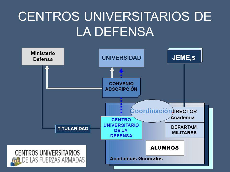 7 Academias Generales DIRECTOR Academia DEPARTAM. MILITARES CENTRO UNIVERSITARIO DE LA DEFENSA ALUMNOS UNIVERSIDAD CONVENIO ADSCRIPCIÓN Ministerio Def