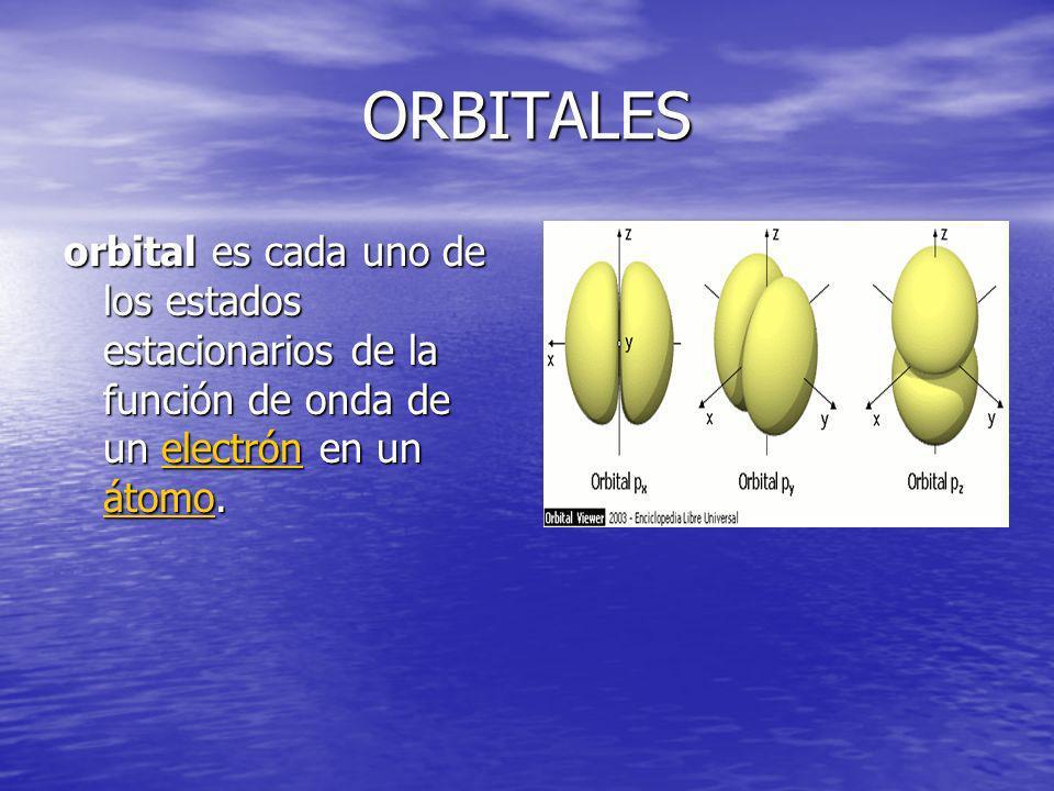 ORBITALES orbital es cada uno de los estados estacionarios de la función de onda de un electrón en un átomo. electrón átomoelectrón átomo