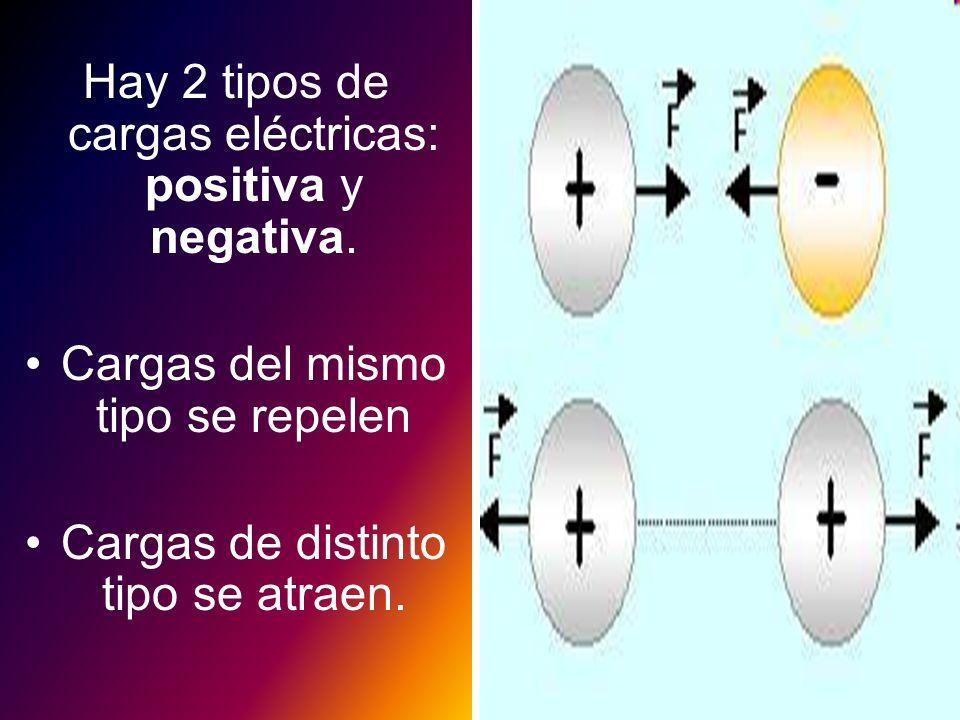 Hay 2 tipos de cargas eléctricas: positiva y negativa. Cargas del mismo tipo se repelen Cargas de distinto tipo se atraen.