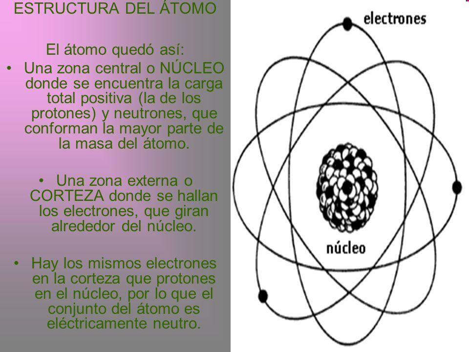ESTRUCTURA DEL ÁTOMO El átomo quedó así: Una zona central o NÚCLEO donde se encuentra la carga total positiva (la de los protones) y neutrones, que co