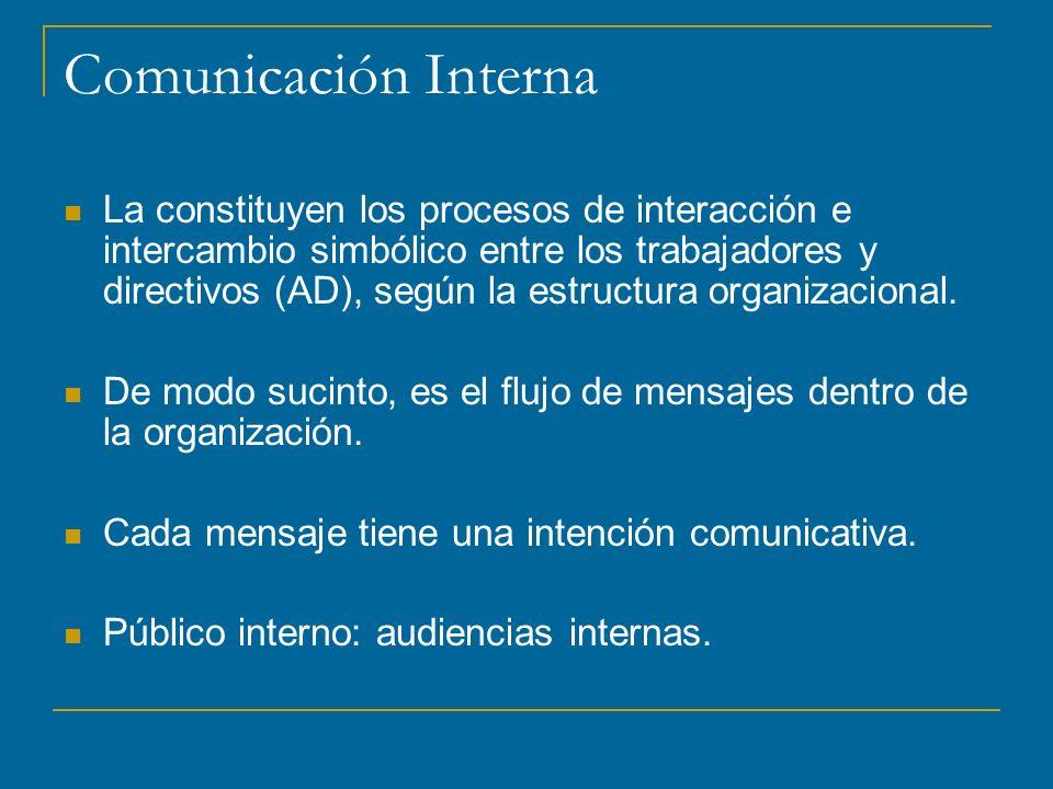 Comunicación Interna La constituyen los procesos de interacción e intercambio simbólico entre los trabajadores y directivos (AD), según la estructura organizacional.