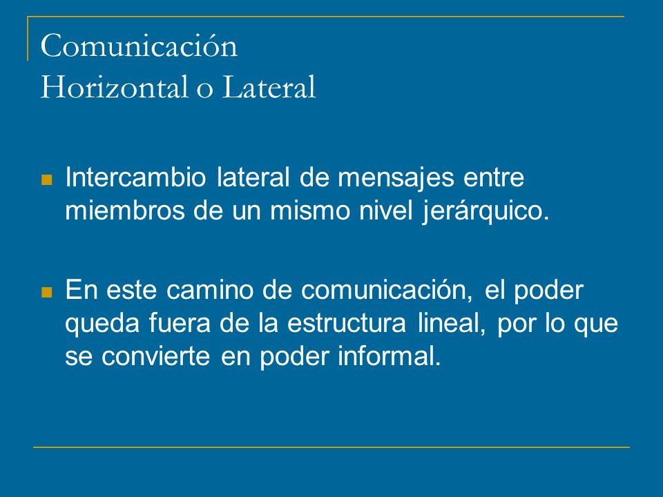 Comunicación Horizontal o Lateral Intercambio lateral de mensajes entre miembros de un mismo nivel jerárquico.
