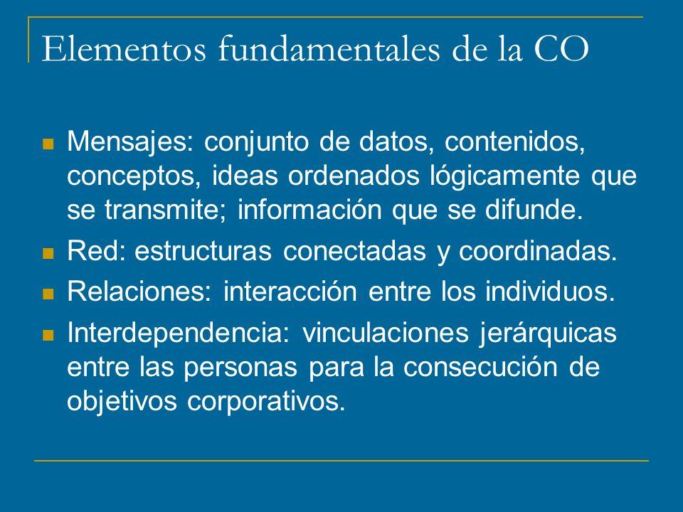 Elementos fundamentales de la CO Mensajes: conjunto de datos, contenidos, conceptos, ideas ordenados lógicamente que se transmite; información que se difunde.