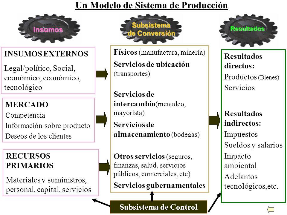 10........ Sistema Productivo 3. LA PRODUCCION COMO UN SISTEMA Un sistema de producción recibe insumos en forma de materiales, personal, capital, serv