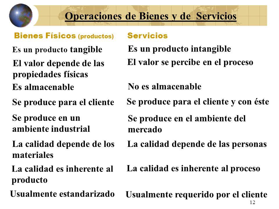 Insumos Resultados Subsistema de Conversión Un Modelo de Sistema de Producción INSUMOS EXTERNOS Legal/político, Social, económico, económico, tecnológ