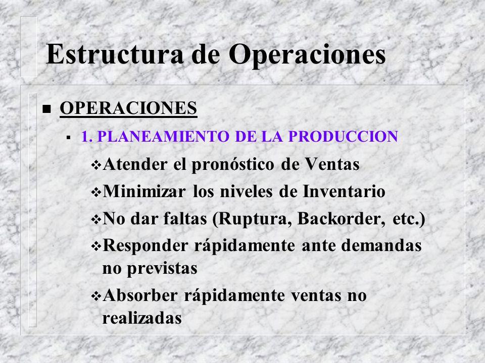 Estructura de Operaciones n OPERACIONES 1. PLANEAMIENTO DE LA PRODUCCION 4 Compras locales 4 Importaciones 4 Programación de la Producción 4 Cálculo d