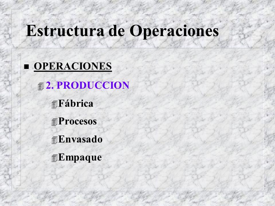 Estructura de Operaciones n OPERACIONES 1. PLANEAMIENTO DE LA PRODUCCION Atender el pronóstico de Ventas Minimizar los niveles de Inventario No dar fa