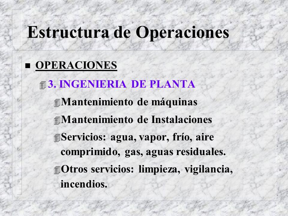 Estructura de Operaciones n OPERACIONES 4 2. PRODUCCION 4 Fábrica 4 Procesos 4 Envasado 4 Empaque