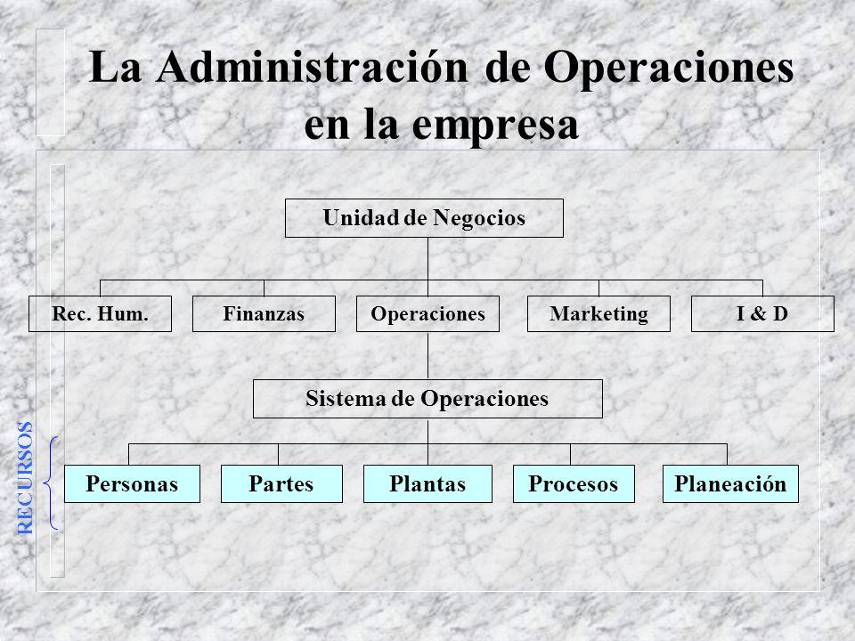 La Administración de Operaciones en la empresa Unidad de Negocios Sistema de Operaciones PersonasPlaneaciónProcesosPartesPlantas RECURSOS Rec.
