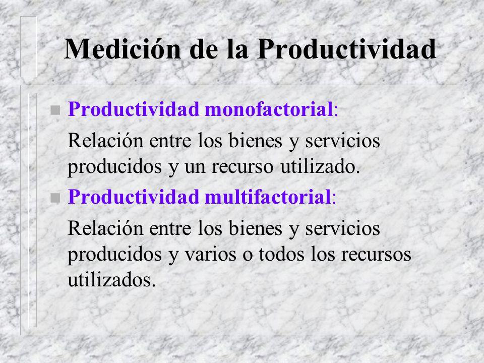 Factores que inciden en la Productividad Fuerza de trabajo Procesos Capacidad instalada Localización Distribución Calidad Tecnología Logística