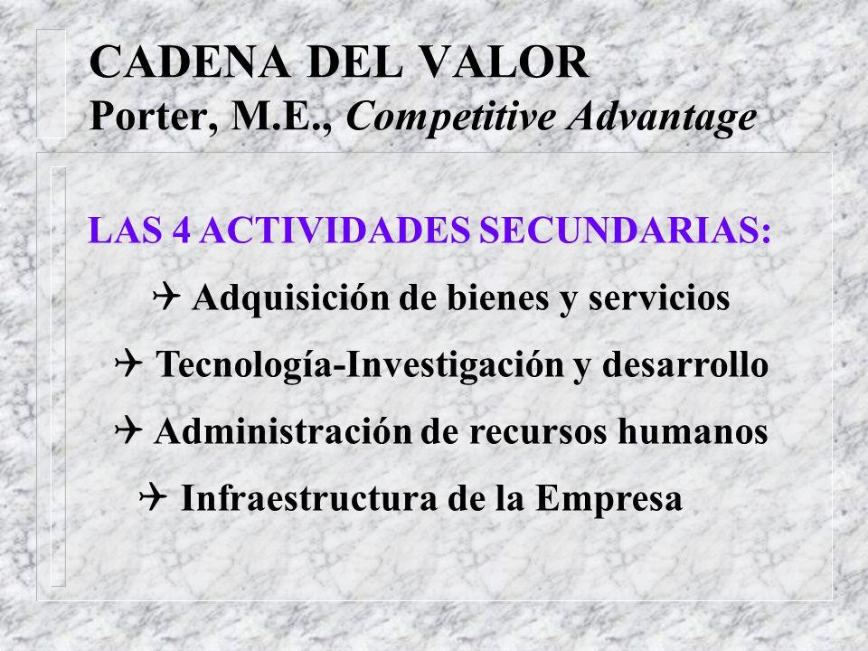 CADENA DEL VALOR Porter, M.E., Competitive Advantage LAS 5 ACTIVIDADES PRIMARIAS: Q Logística hacia el interior Q Operaciones Q Logística hacia el ext