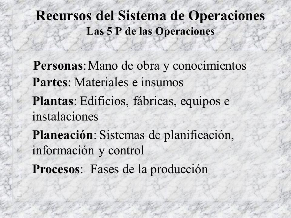 La Administración de Operaciones en la empresa Unidad de Negocios Sistema de Operaciones PersonasPlaneaciónProcesosPartesPlantas RECURSOS Rec. Hum.I &