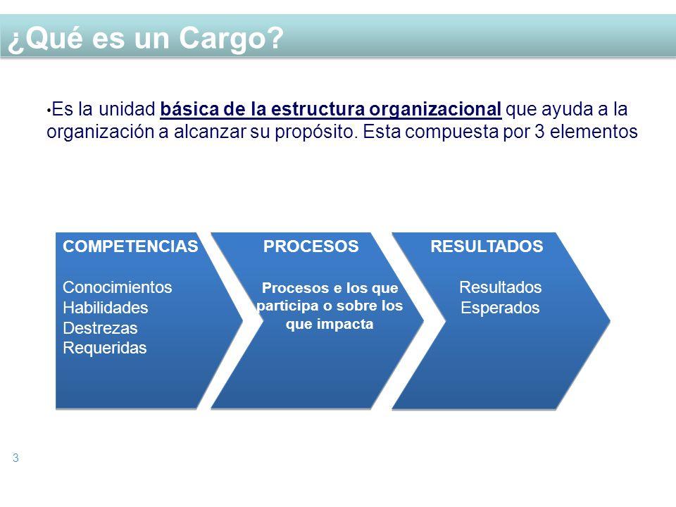 ¿Qué es un Cargo? 3 Es la unidad básica de la estructura organizacional que ayuda a la organización a alcanzar su propósito. Esta compuesta por 3 elem