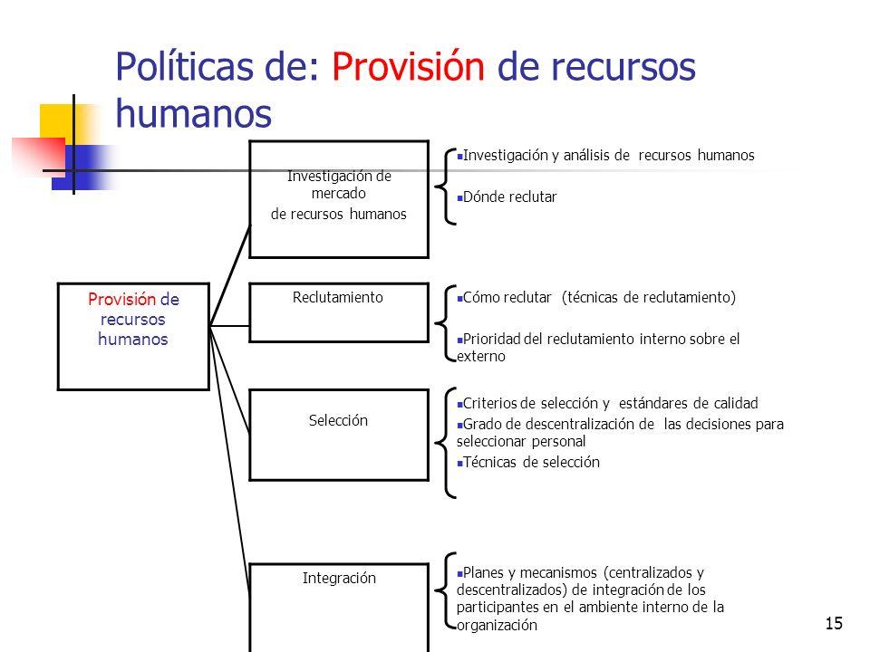 15 Políticas de: Provisión de recursos humanos Investigación de mercado de recursos humanos Investigación y análisis de recursos humanos Dónde recluta
