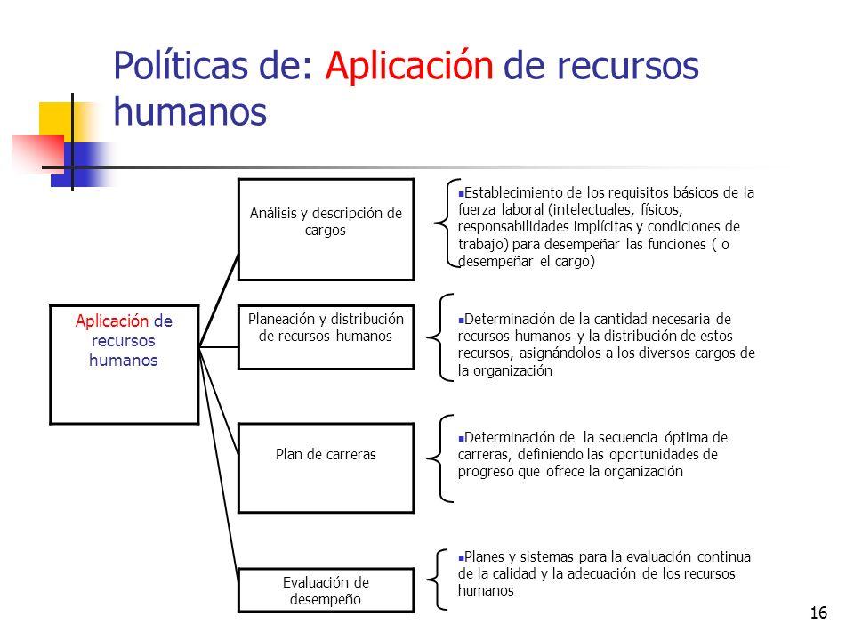 16 Análisis y descripción de cargos Establecimiento de los requisitos básicos de la fuerza laboral (intelectuales, físicos, responsabilidades implícit