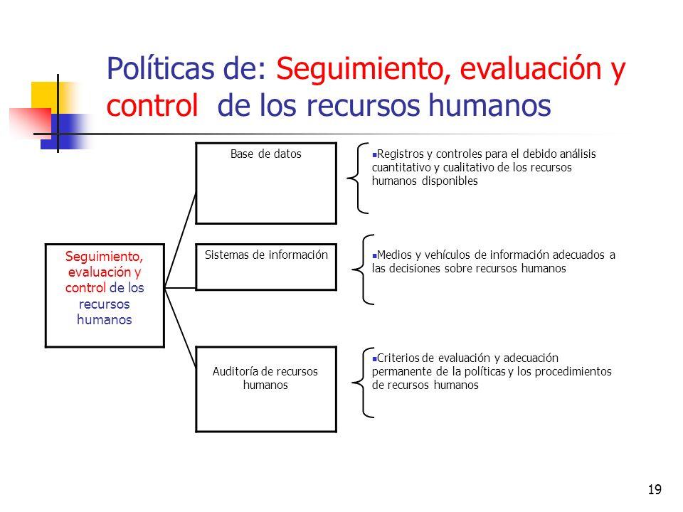 19 Base de datos Registros y controles para el debido análisis cuantitativo y cualitativo de los recursos humanos disponibles Seguimiento, evaluación