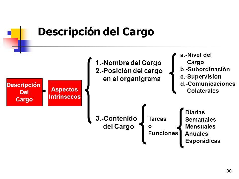 30 Descripción y Análisis de Cargos Descripción del Cargo Descripción Del Cargo Aspectos Intrínsecos 1.-Nombre del Cargo 2.-Posición del cargo en el o