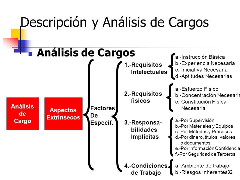32 Descripción y Análisis de Cargos Análisis de Cargos Análisis de Cargo Aspectos Extrínsecos 1.-Requisitos Intelectuales 2.-Requisitos físicos 3.-Res
