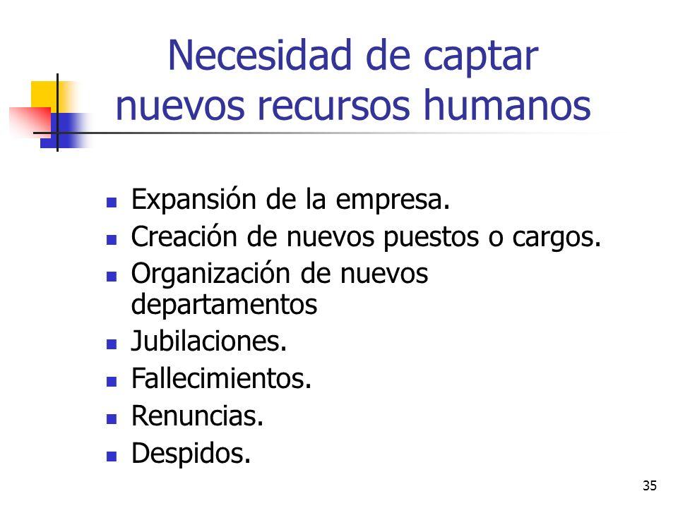 35 Necesidad de captar nuevos recursos humanos Expansión de la empresa. Creación de nuevos puestos o cargos. Organización de nuevos departamentos Jubi