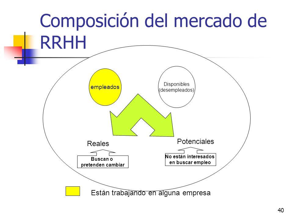 40 Composición del mercado de RRHH empleados Disponibles (desempleados) Reales Potenciales Buscan o pretenden cambiar No están interesados en buscar e